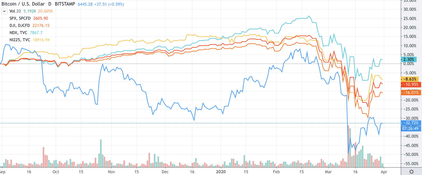 Stock indexes and BTC price movement comparizon